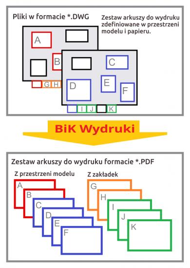 BiK-Wydruki-schemat